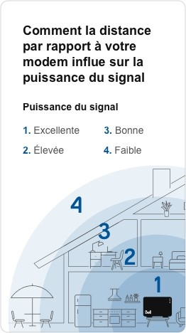 03_signal_strength_legend_mobile_FR
