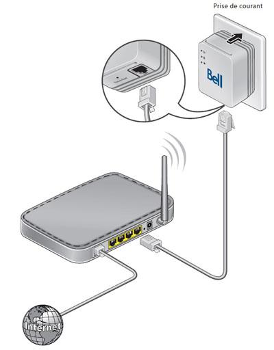 Comment brancher le modem sur la trousse de connexion Internet