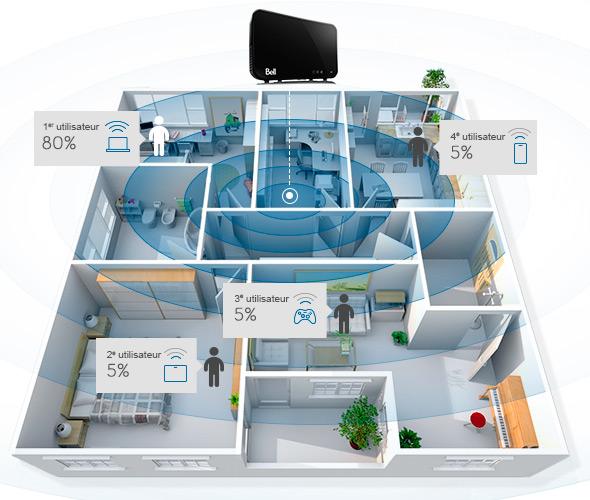 Interférences du réseau Wi-Fi