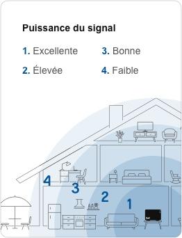 mte-wifi-distance-mobile-fr